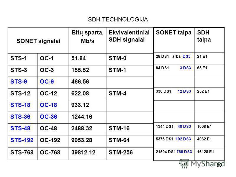 80 SDH TECHNOLOGIJA SONET signalai Bitų sparta, Mb/s Ekvivalentiniai SDH signalai STS-1OC-151.84STM-0 STS-3OC-3155.52STM-1 STS-9OC-9466.56 STS-12OC-12622.08STM-4 STS-18OC-18933.12 STS-36OC-361244.16 STS-48OC-482488.32STM-16 STS-192OC-1929953.28STM-64