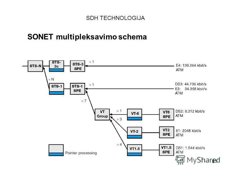 81 SDH TECHNOLOGIJA SONET multipleksavimo schema