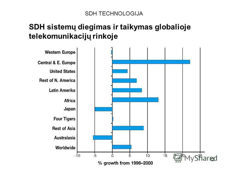 82 SDH TECHNOLOGIJA SDH sistemų diegimas ir taikymas globalioje telekomunikacijų rinkoje