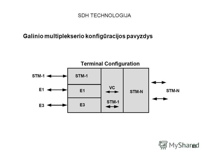 88 SDH TECHNOLOGIJA Galinio multiplekserio konfigūracijos pavyzdys