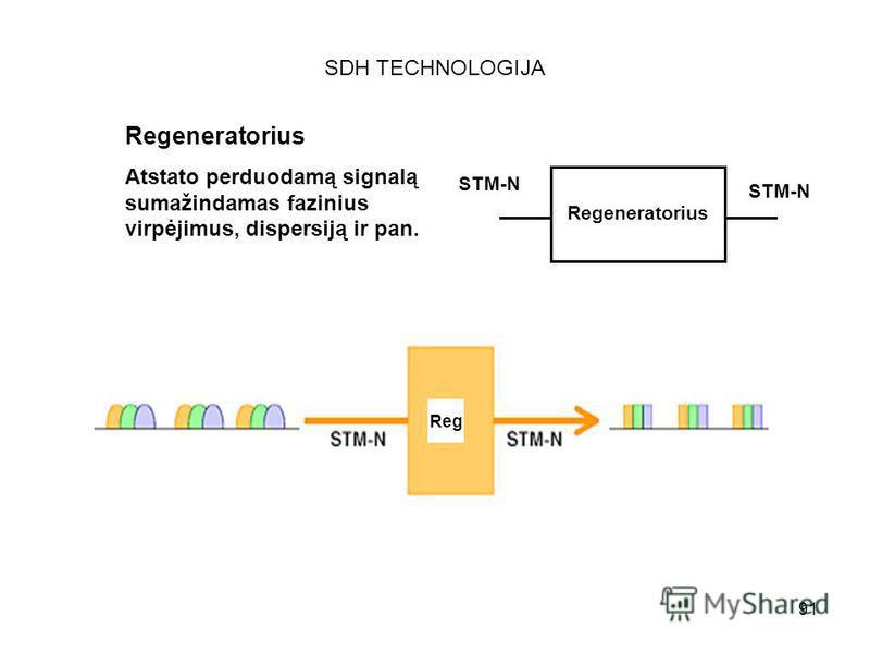91 SDH TECHNOLOGIJA Regeneratorius Atstato perduodamą signalą sumažindamas fazinius virpėjimus, dispersiją ir pan. STM-N Regeneratorius Reg