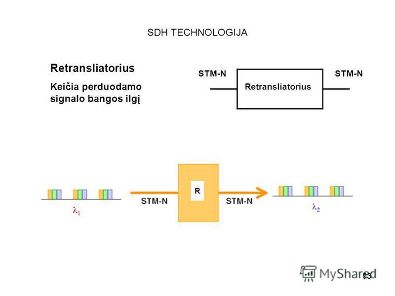 93 SDH TECHNOLOGIJA Retransliatorius Keičia perduodamo signalo bangos ilgį Retransliatorius STM-N R