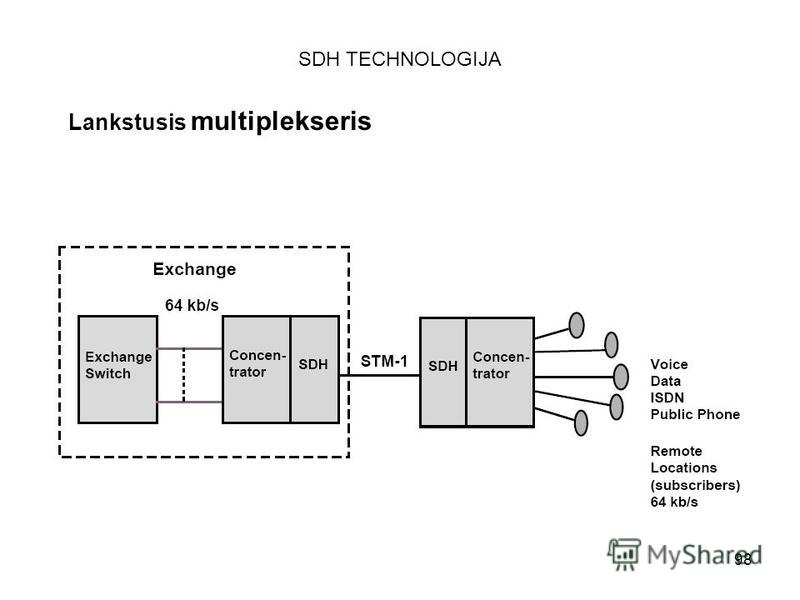 98 SDH TECHNOLOGIJA Lankstusis multiplekseris