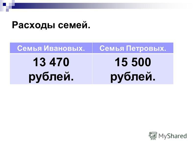 Расходы семей. Семья Ивановых.Семья Петровых. 13 470 рублей. 15 500 рублей.