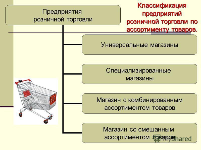 Классификация предприятий розничной торговли по ассортименту товаров.