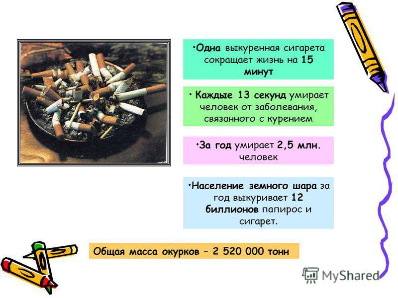 Одна выкуренная сигарета сокращает жизнь на 15 минут Каждые 13 секунд умирает человек от заболевания, связанного с курением За год умирает 2,5 млн. человек Население земного шара за год выкуривает 12 биллионов папирос и сигарет. Общая масса окурков –