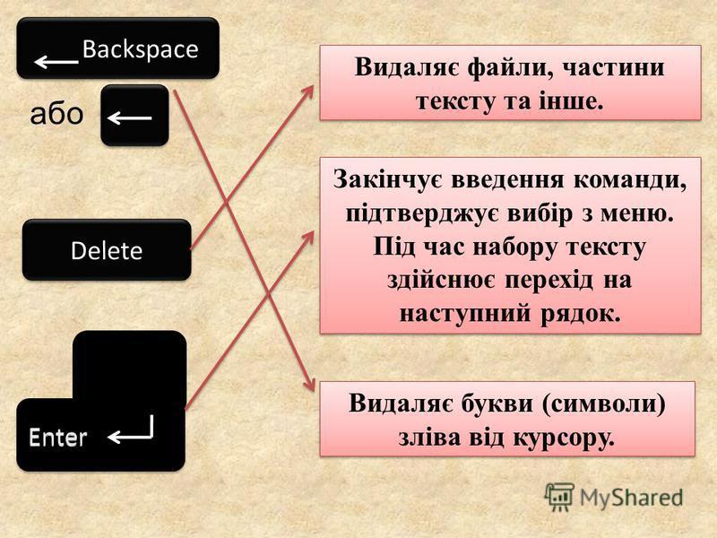 або Видаляє букви (символи) зліва від курсору. Закінчує введення команди, підтверджує вибір з меню. Під час набору тексту здійснює перехід на наступний рядок. Видаляє файли, частини тексту та інше.