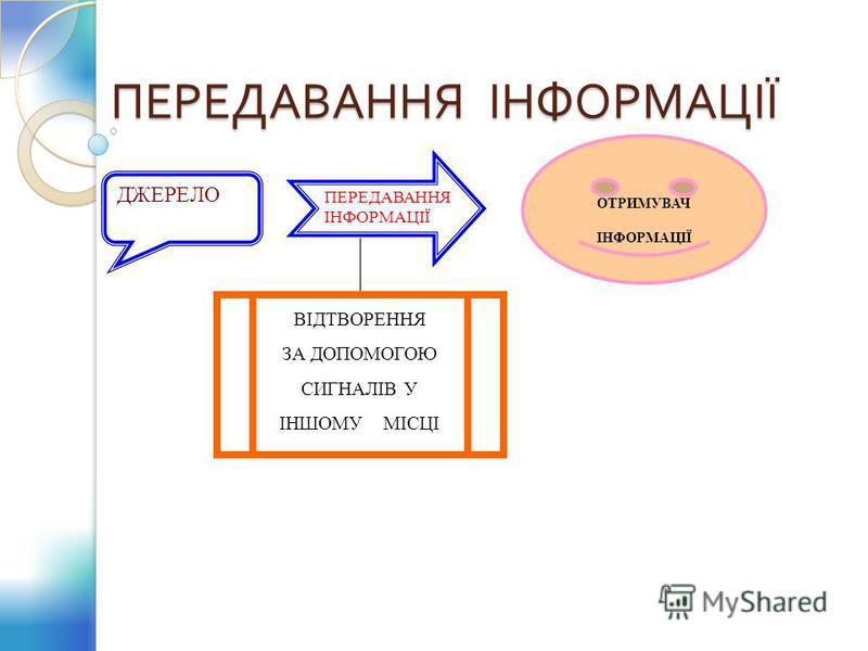 Що таке інформація? Які дії людина здійснює з інформацією? Як людина зберігає інформацію?