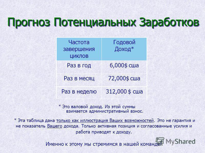 Прогноз Потенциальных Заработков * Это валовой доход. Из этой суммы взимается административный взнос. Частота завершения циклов Годовой Доход* Раз в год 6,000$ сша Раз в месяц 72,000$ сша * Эта таблица дана только как иллюстрация Ваших возможностей.
