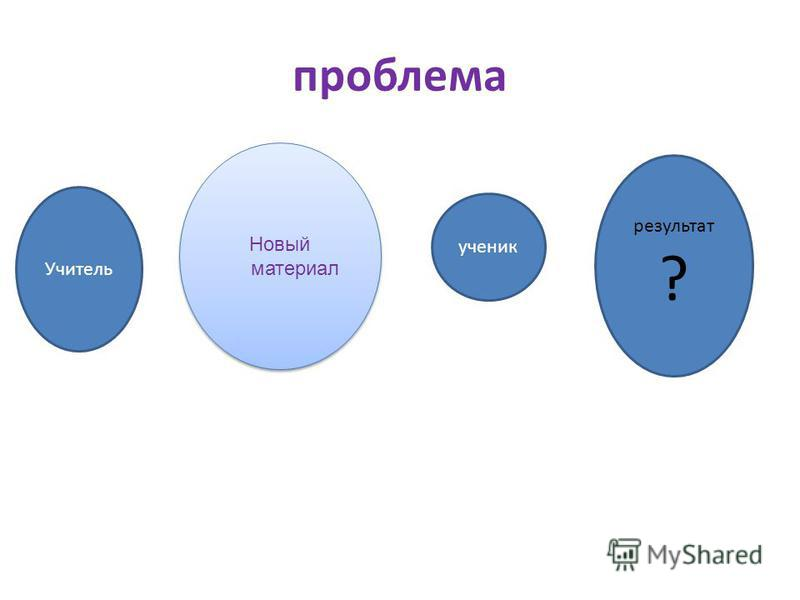 проблема Новый материал Учитель ученик результат ?