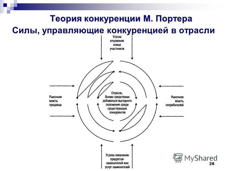 28 Теория конкуренции М. Портера Силы, управляющие конкуренцией в отрасли