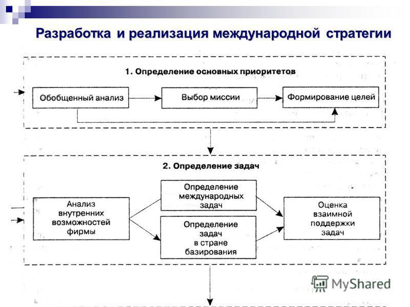 43 Разработка и реализация международной стратегии