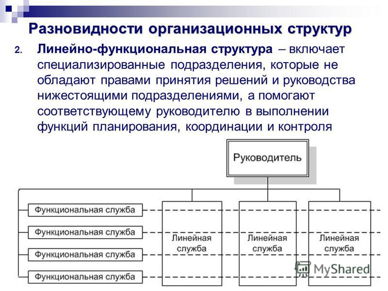 55 Разновидности организационных структур 2. Линейно-функциональная структура – включает специализированные подразделения, которые не обладают правами принятия решений и руководства нижестоящими подразделениями, а помогают соответствующему руководите