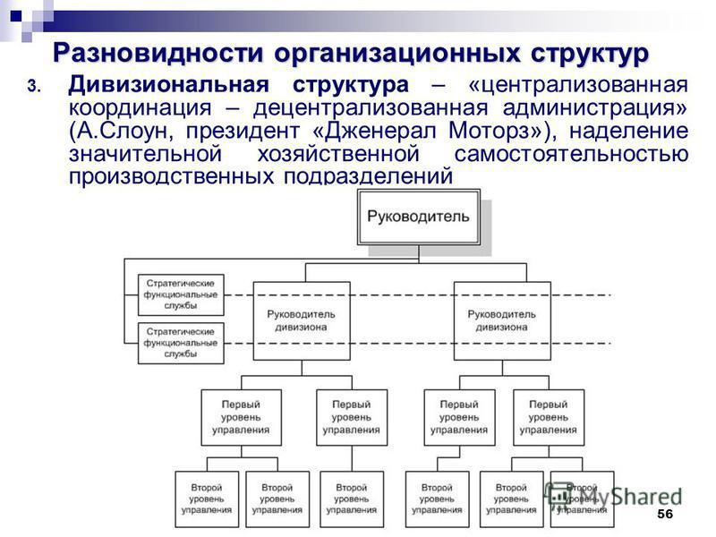 56 Разновидности организационных структур 3. Дивизиональная структура – «централизованная координация – децентрализованная администрация» (А.Слоун, президент «Дженерал Моторз»), наделение значительной хозяйственной самостоятельностью производственных