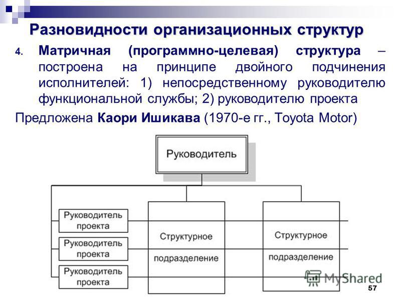 57 Разновидности организационных структур 4. Матричная (программно-целевая) структура – построена на принципе двойного подчинения исполнителей: 1) непосредственному руководителю функциональной службы; 2) руководителю проекта Предложена Каори Ишикава
