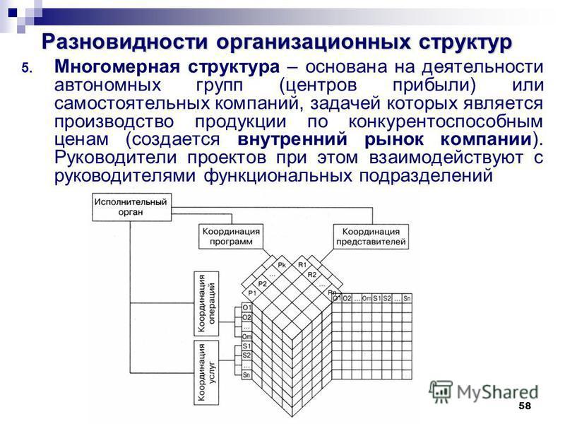58 Разновидности организационных структур 5. Многомерная структура – основана на деятельности автономных групп (центров прибыли) или самостоятельных компаний, задачей которых является производство продукции по конкурентоспособным ценам (создается вну