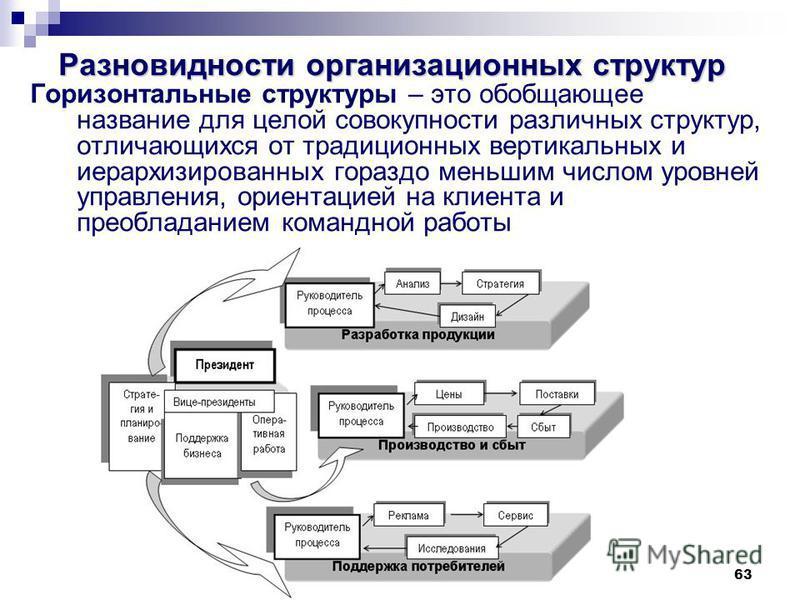 63 Разновидности организационных структур Горизонтальные структуры – это обобщающее название для целой совокупности различных структур, отличающихся от традиционных вертикальных и иерархизированных гораздо меньшим числом уровней управления, ориентаци