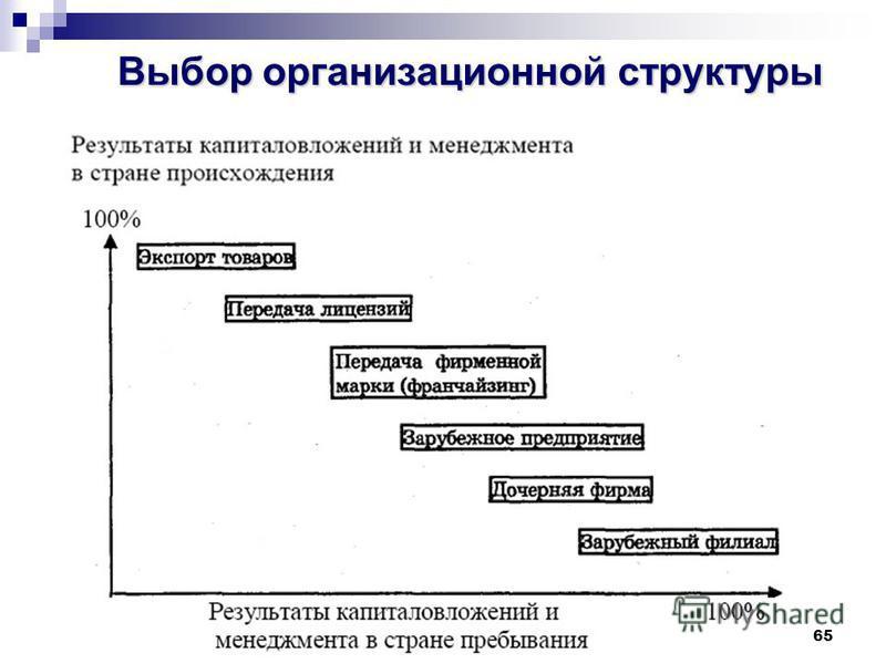 65 Выбор организационной структуры