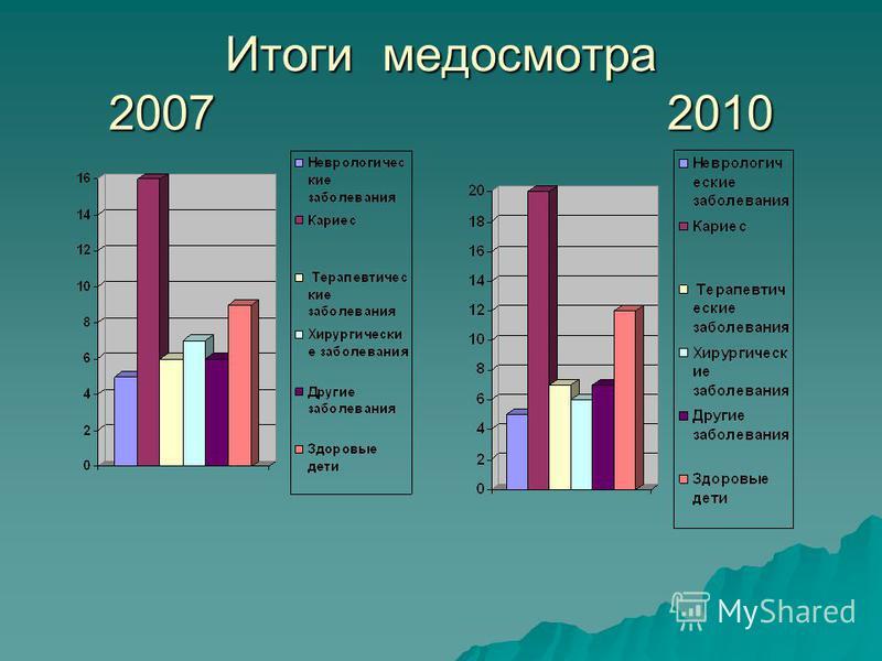 Итоги медосмотра 2007 2010