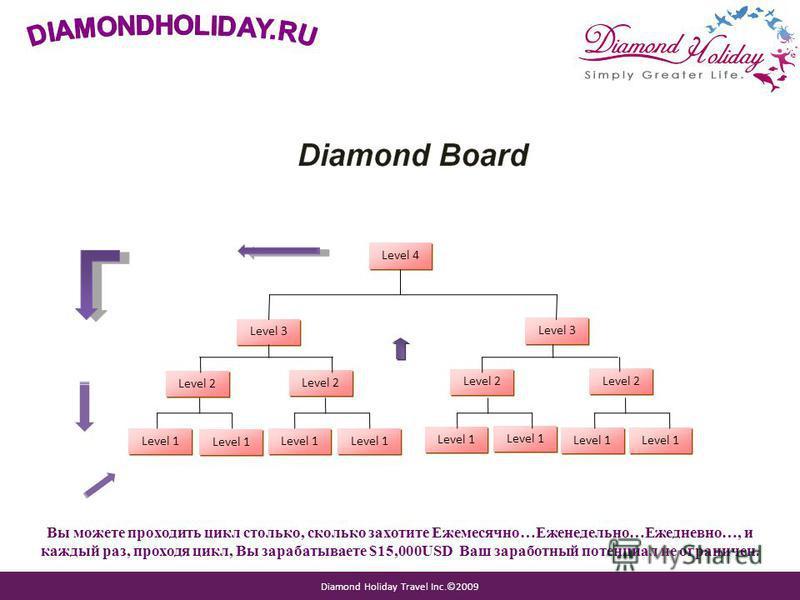 Diamond Holiday Travel Inc.©2009 Level 3 Level 4 Level 2 Level 1 Вы можете проходить цикл столько, сколько захотите Ежемесячно…Еженедельно…Ежедневно…, и каждый раз, проходя цикл, Вы зарабатываете $15,000USD Ваш заработный потенциал не ограничен.