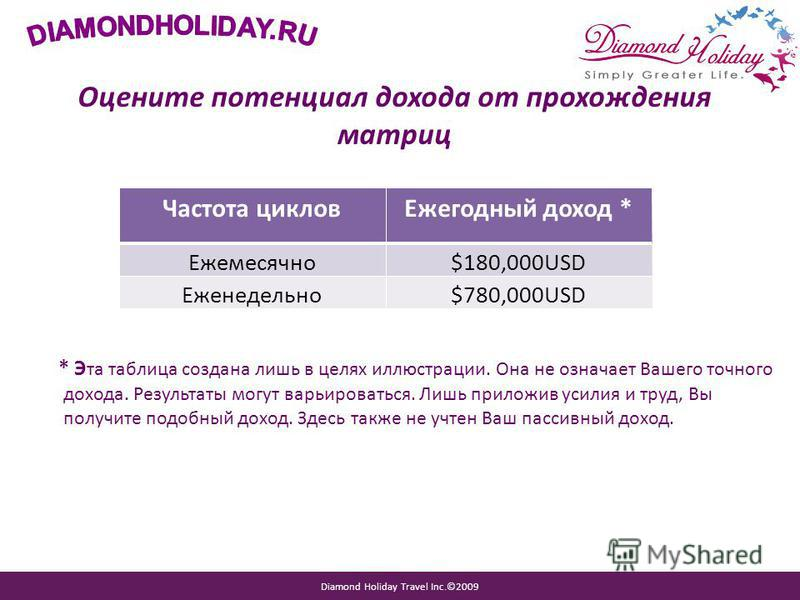 Diamond Holiday Travel Inc.©2009 Оцените потенциал дохода от прохождения матриц * Э та таблица создана лишь в целях иллюстрации. Она не означает Вашего точного дохода. Результаты могут варьироваться. Лишь приложив усилия и труд, Вы получите подобный