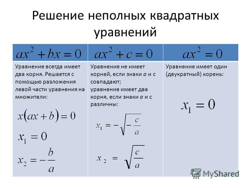 Решение неполных квадратных уравнений Уравнение всегда имеет два корня. Решается с помощью разложения левой части уравнения на множители: Уравнение не имеет корней, если знаки а и с совпадают; уравнение имеет два корня, если знаки а и с различны: Ура