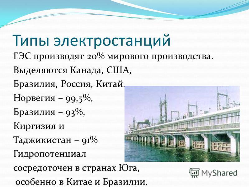 Типы электростанций ГЭС производят 20% мирового производства. Выделяются Канада, США, Бразилия, Россия, Китай. Норвегия – 99,5%, Бразилия – 93%, Киргизия и Таджикистан – 91% Гидропотенциал сосредоточен в странах Юга, особенно в Китае и Бразилии.