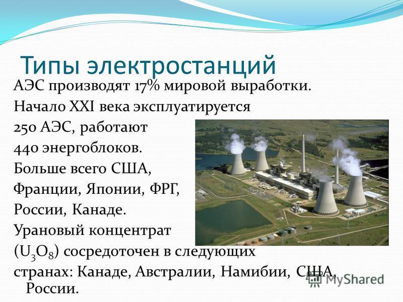 Типы электростанций АЭС производят 17% мировой выработки. Начало ХХI века эксплуатируется 250 АЭС, работают 440 энергоблоков. Больше всего США, Франции, Японии, ФРГ, России, Канаде. Урановый концентрат (U 3 O 8 ) сосредоточен в следующих странах: Кан