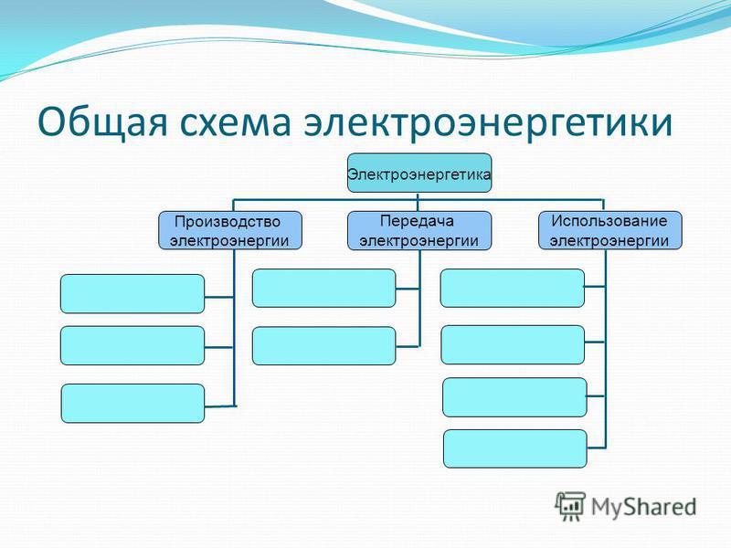 Общая схема электроэнергетики Электроэнергетика Производство электроэнергии Передача электроэнергии Использование электроэнергии
