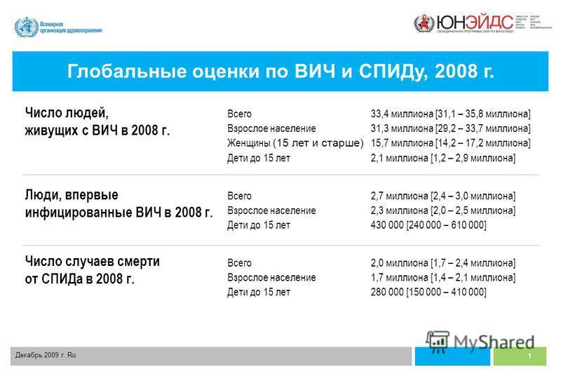 1 Декабрь 2009 г. Ru Всего 33,4 миллиона [31,1 – 35,8 миллиона] Взрослое население 31,3 миллиона [29,2 – 33,7 миллиона] Женщины (15 лет и старше) 15,7 миллиона [14,2 – 17,2 миллиона] Дети до 15 лет 2,1 миллиона [1,2 – 2,9 миллиона] Всего 2,7 миллиона