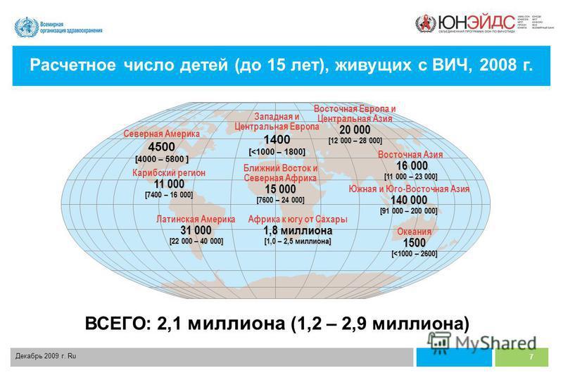 7 Декабрь 2009 г. Ru Расчетное число детей (до 15 лет), живущих с ВИЧ, 2008 г. ВСЕГО: 2,1 миллиона (1,2 – 2,9 миллиона) Западная и Центральная Европа 1400 [<1000 – 1800] Ближний Восток и Северная Африка 15 000 [7600 – 24 000] Африка к югу от Сахары 1
