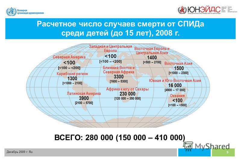 9 Декабрь 2009 г. Ru Западная и Центральная Европа <100 – [<100 – <200] Ближний Восток и Северная Африка 3300 [1600 – 5300] Африка к югу от Сахары 230 000 [120 000 – 350 000] Восточная Европа и Центральная Азия 1400 [<500 – 2700] Южная и Юго-Восточна