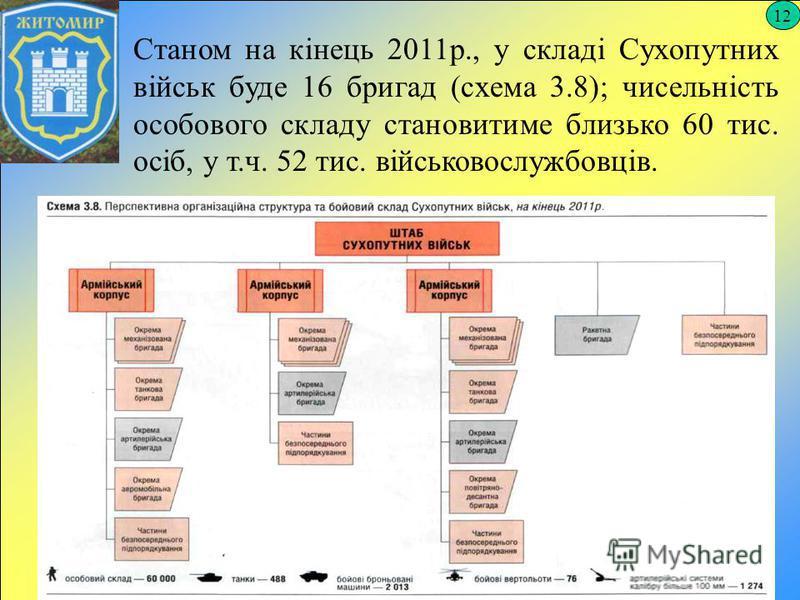 12 Станом на кінець 2011р., у складі Сухопутних військ буде 16 бригад (схема 3.8); чисельність особового складу становитиме близько 60 тис. осіб, у т.ч. 52 тис. військовослужбовців.