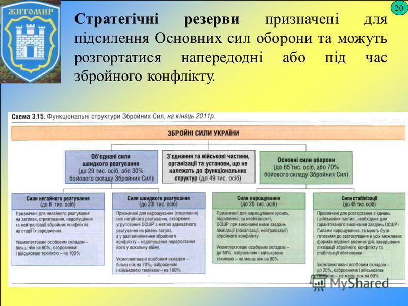 20 Стратегічні резерви призначені для підсилення Основних сил оборони та можуть розгортатися напередодні або під час збройного конфлікту.