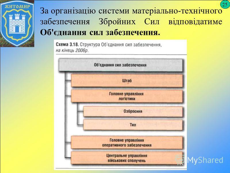 25 За організацію системи матеріально-технічного забезпечення Збройних Сил відповідатиме Об'єднання сил забезпечення.