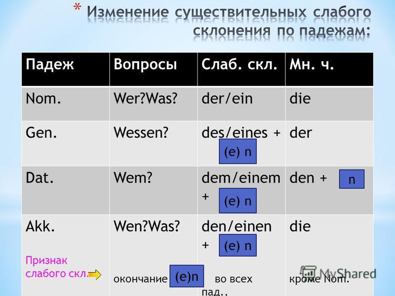 Падеж ВопросыСлаб. скл.Мн. ч. Nom.Wer?Was?der/eindie Gen.Wessen?des/eines +der Dat.Wem?dem/einem + den + Akk. Признак слабого скл. Wen?Was? окончание den/einen + во всех пад., die кроме Nom. (e) n n
