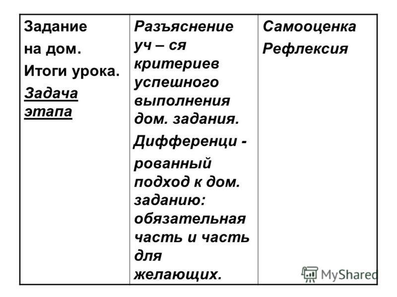 Задание на дом. Итоги урока. Задача этапа Разъяснение уч – ся критериев успешного выполнения дом. задания. Дифференци - рованный подход к дом. заданию: обязательная часть и часть для желающих. Самооценка Рефлексия