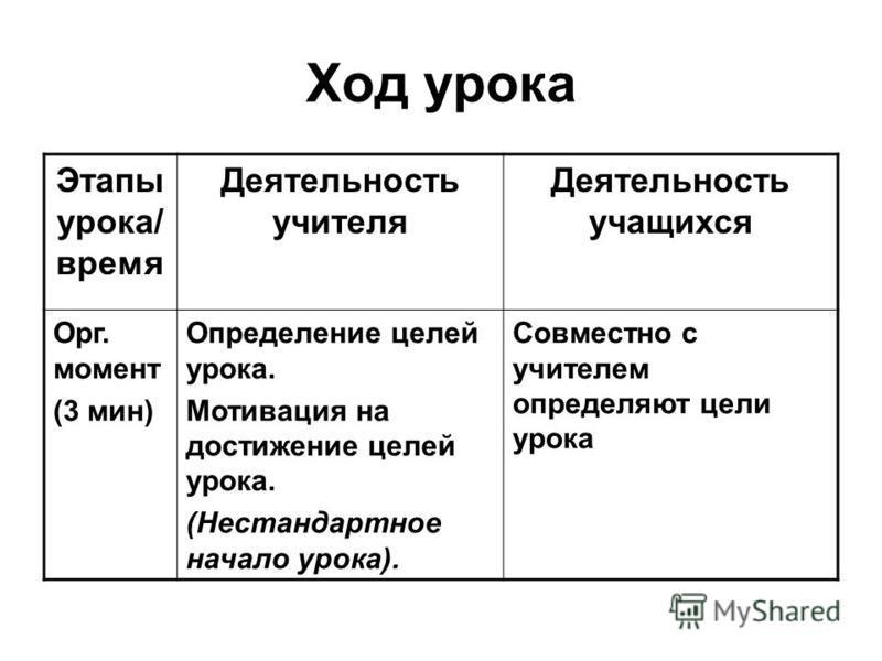 Ход урока Этапы урока/ время