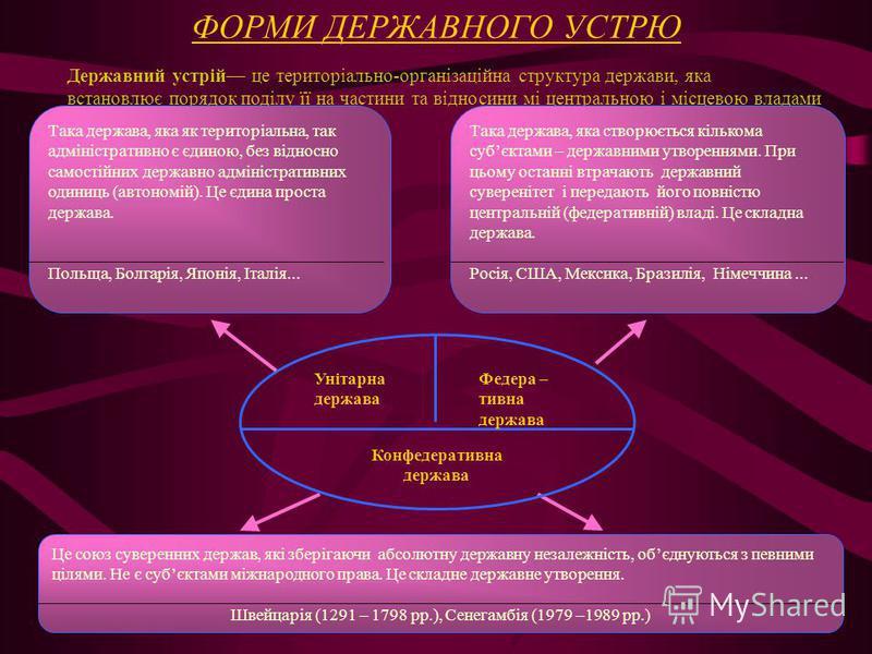 ФОРМИ ДЕРЖАВНОГО УСТРЮ Державний устрій це територіально-організаційна структура держави, яка встановлює порядок поділу її на частини та відносини мі центральною і місцевою владами Така держава, яка як територіальна, так адміністративно є єдиною, без