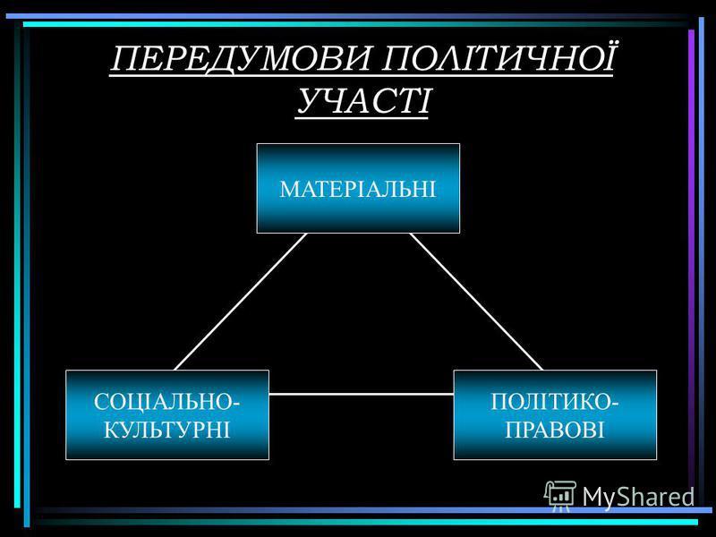 ПЕРЕДУМОВИ ПОЛІТИЧНОЇ УЧАСТІ МАТЕРІАЛЬНІ ПОЛІТИКО- ПРАВОВІ СОЦІАЛЬНО- КУЛЬТУРНІ
