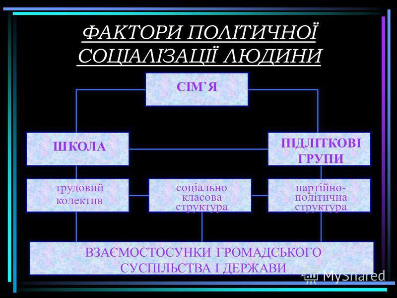 ФАКТОРИ ПОЛІТИЧНОЇ СОЦІАЛІЗАЦІЇ ЛЮДИНИ ВЗАЄМОСТОСУНКИ ГРОМАДСЬКОГО СУСПІЛЬСТВА І ДЕРЖАВИ СІМ`ЯСІМ`Я ШКОЛА ПІДЛІТКОВІ ГРУПИ трудовий колектив соціально класова структура партійно- політична структура