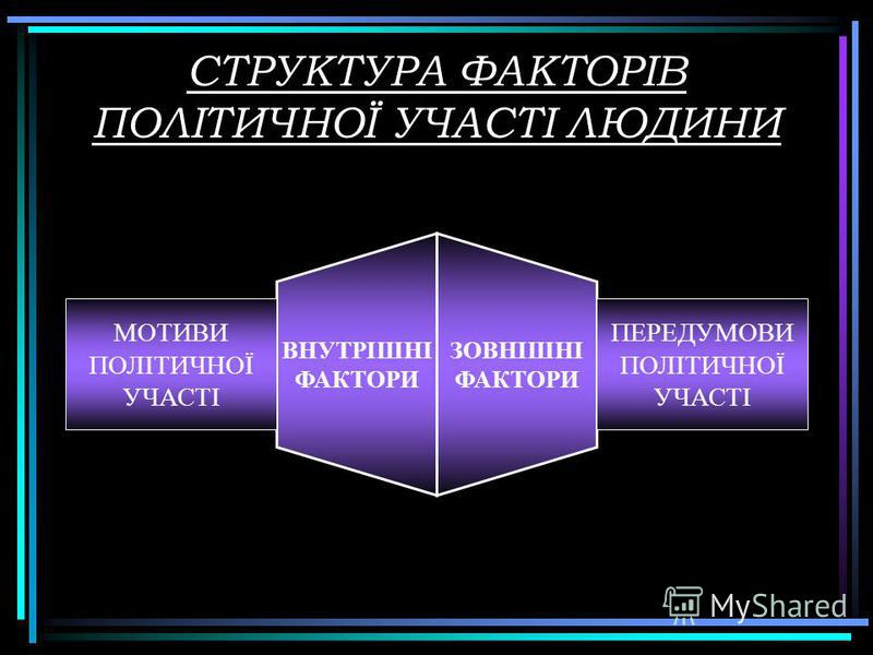 СТРУКТУРА ФАКТОРІВ ПОЛІТИЧНОЇ УЧАСТІ ЛЮДИНИ ЗОВНІШНІ ФАКТОРИ ВНУ ТРІШНІ ФАКТОРИ МОТИВИ ПОЛІТИЧНОЇ УЧАСТІ ПЕРЕДУМОВИ ПОЛІТИЧНОЇ УЧАСТІ