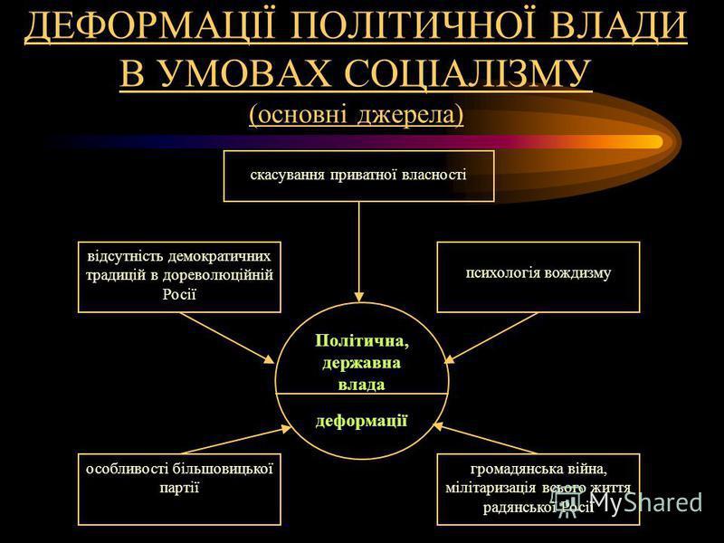 ДЕФОРМАЦІЇ ПОЛІТИЧНОЇ ВЛАДИ В УМОВАХ СОЦІАЛІЗМУ (основні джерела) скасування приватної власності відсутність демократичних традицій в дореволюційній Росії психологія вождизму особливості більшовицької партії громадянська війна, мілітаризація всього ж