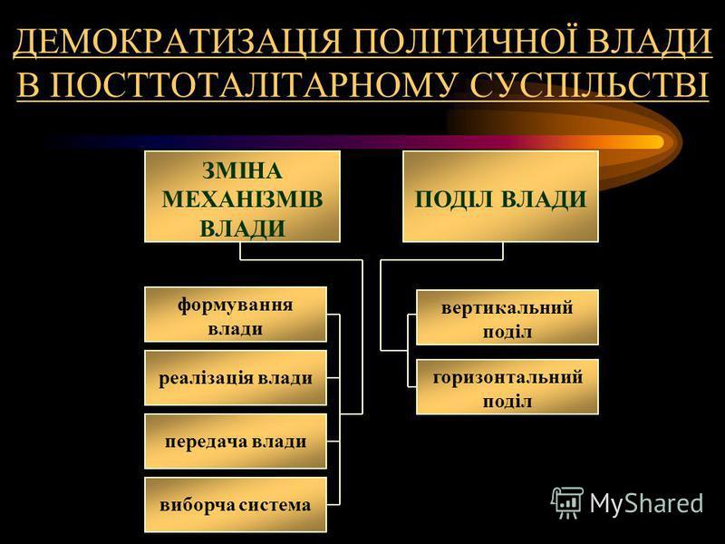 ДЕМОКРАТИЗАЦІЯ ПОЛІТИЧНОЇ ВЛАДИ В ПОСТТОТАЛІТАРНОМУ СУСПІЛЬСТВІ ЗМІНА МЕХАНІЗМІВ ВЛАДИ ПОДІЛ ВЛАДИ формування влади виборча система передача влади реалізація влади горизонтальний поділ вертикальний поділ