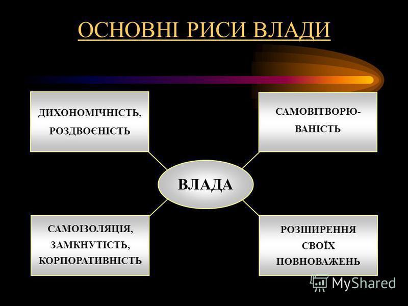 ОСНОВНІ РИСИ ВЛАДИ ДИХОНОМІЧНІСТЬ, РОЗДВОЄНІСТЬ РОЗШИРЕННЯ СВОЇХ ПОВНОВАЖЕНЬ САМОВІТВОРЮ- ВАНІСТЬ САМОІЗОЛЯЦІЯ, ЗАМКНУТІСТЬ, КОРПОРАТИВНІСТЬ ВЛАДА