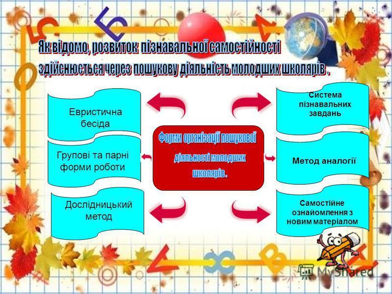Система пізнавальних завдань Метод аналогії Самостійне ознайомлення з новим матеріалом Евристична бесіда Дослідницький метод Групові та парні форми роботи