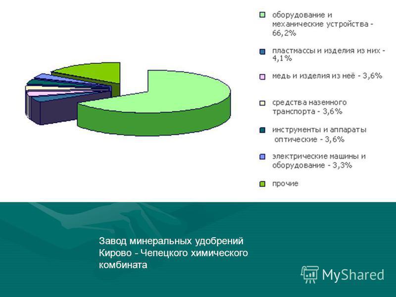 Завод минеральных удобрений Кирово - Чепецкого химического комбината