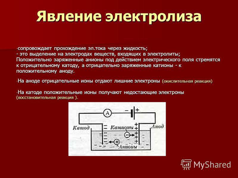 Явление электролиза - сопровождает прохождение эл.тока через жидкость; - это выделение на электродах веществ, входящих в электролиты; Положительно заряженные анионы под действием электрического поля стремятся к отрицательному катоду, а отрицательно з