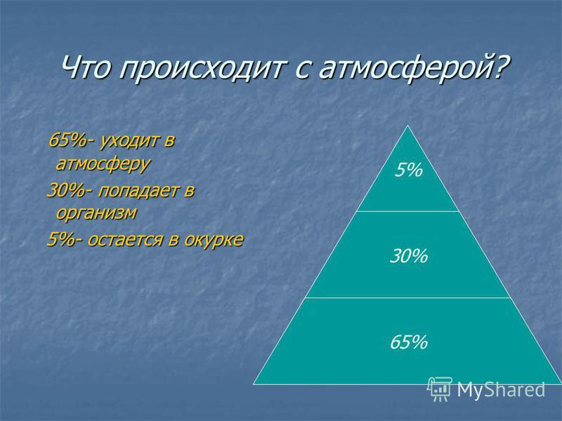 Что происходит с атмосферой? 65%- уходит в атмосферу 65%- уходит в атмосферу 30%- попадает в организм 30%- попадает в организм 5%- остается в окурке 5%- остается в окурке 5% 30% 65%