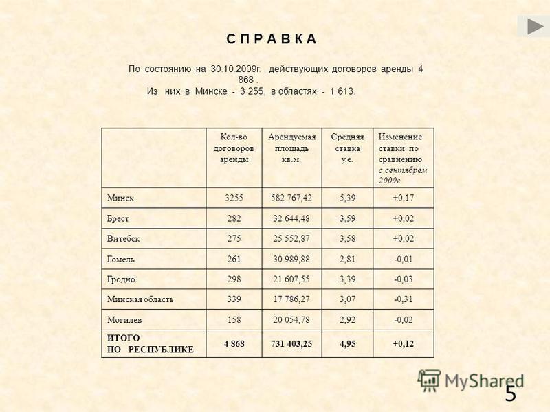 5 С П Р А В К А По состоянию на 30.10.2009 г. действующих договоров аренды 4 868. Из них в Минске - 3 255, в областях - 1 613. Кол-во договоров аренды Арендуемая площадь кв.м. Средняя ставка у.е. Изменение ставки по сравнению с сентябрем 2009 г. Минс